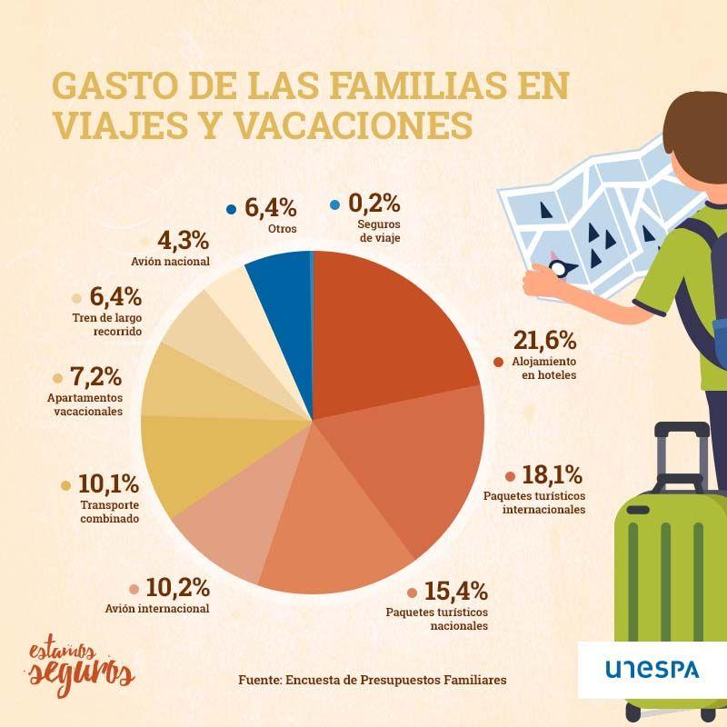Gasto-de-las-familias-en-vacaciones-compressor